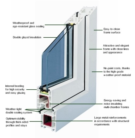 Profilez for Double glazed window glass